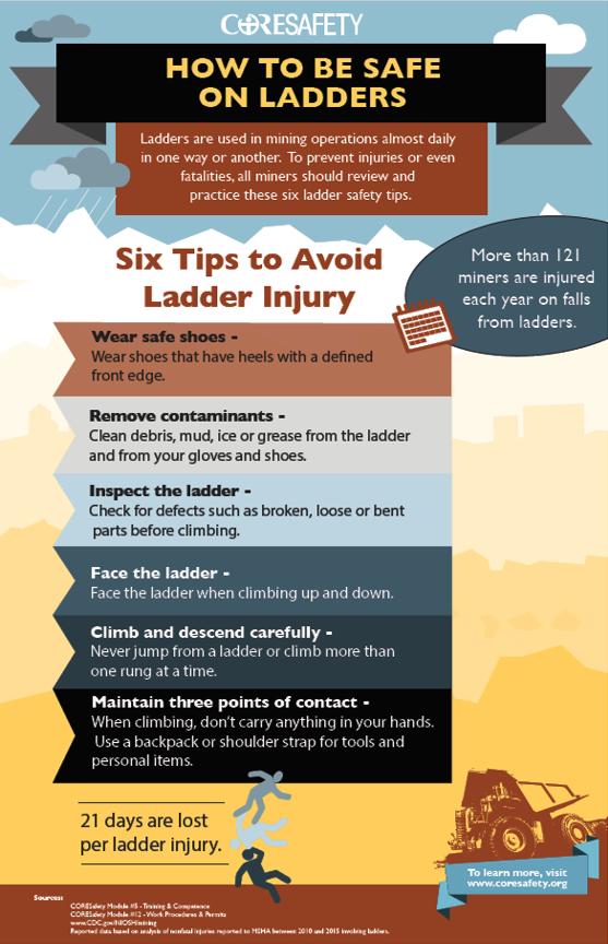 safe-on-ladder-infogrphiac