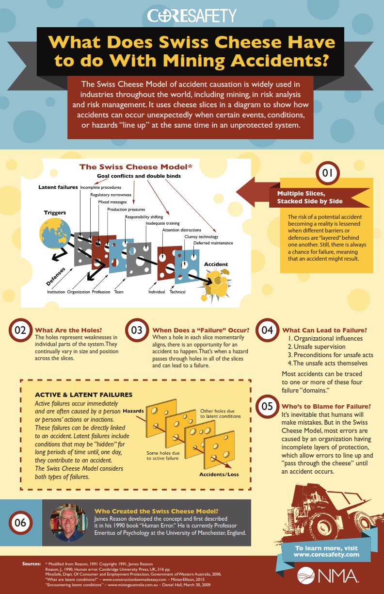 swiss_cheese_infographic_081615-01_001