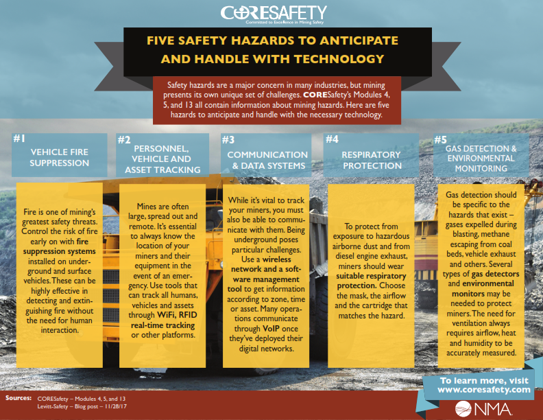 coresafety_infographicjanuary_13_2019_five_safety_hazards_technology_final_newbackground__001
